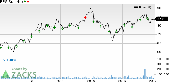Procter & Gamble (PG) Q2 Earnings: Stock to Disappoint?