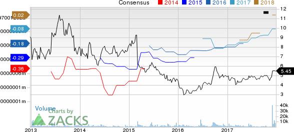 Bazaarvoice, Inc. Price and Consensus