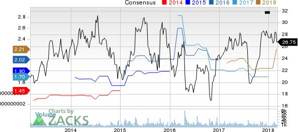 TrueBlue, Inc. Price and Consensus