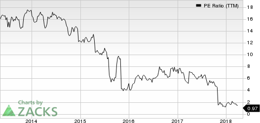 Iconix Brand Group, Inc. PE Ratio (TTM)