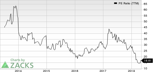 NutriSystem Inc PE Ratio (TTM)