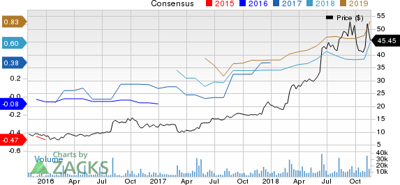 Etsy, Inc. Price and Consensus