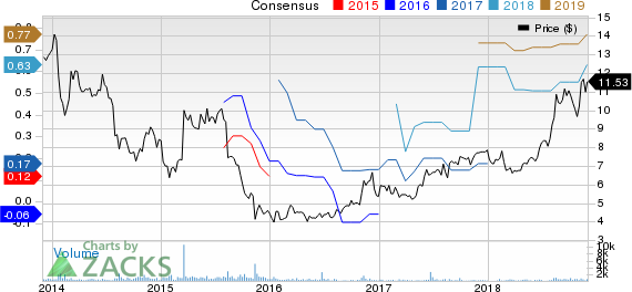 Clarus Corporation Price and Consensus