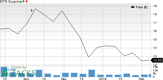 Livent Corporation Price and EPS Surprise