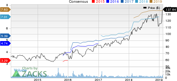 Motorola Solutions, Inc. Price and Consensus
