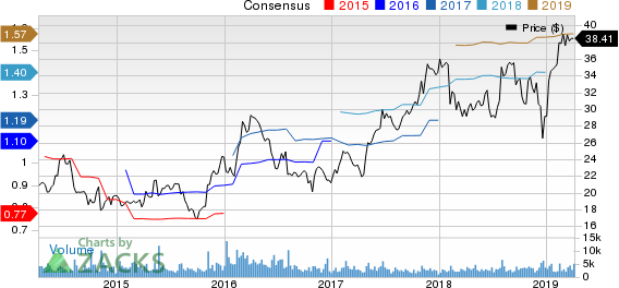 Bruker Corporation Price and Consensus