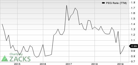 Tutor Perini Corporation PEG Ratio (TTM)