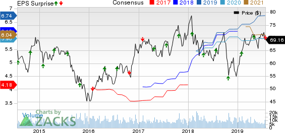 PACCAR Inc. Price, Consensus and EPS Surprise
