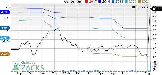 Allakos Inc. Price and Consensus
