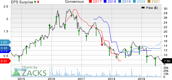 American Outdoor Brands Corporation Price, Consensus and EPS Surprise