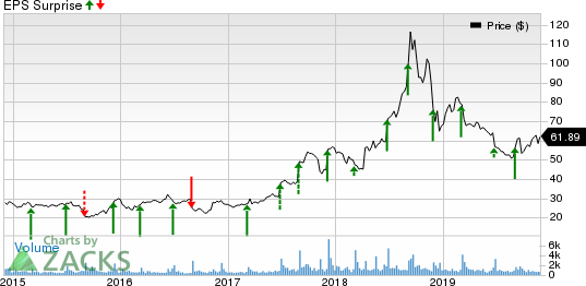 AeroVironment, Inc. Price and EPS Surprise