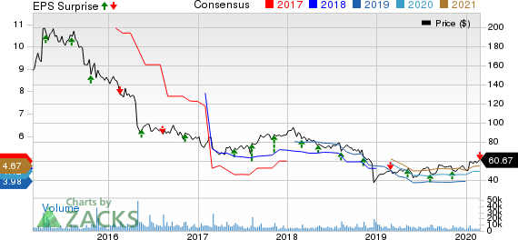 Perrigo Company plc Price, Consensus and EPS Surprise