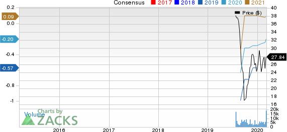 Livongo Health, Inc. Price and Consensus