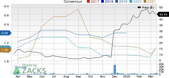 ChemoCentryx, Inc. Price and Consensus