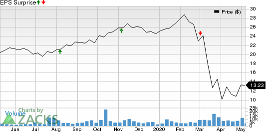 Essential Properties Realty Trust Inc Price and EPS Surprise