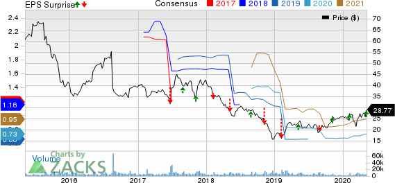 The Hain Celestial Group Inc Price, Consensus and EPS Surprise
