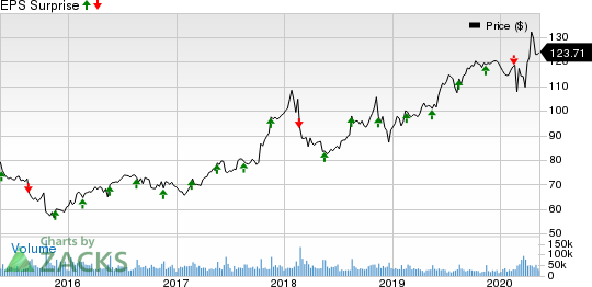 Walmart Inc Price and EPS Surprise