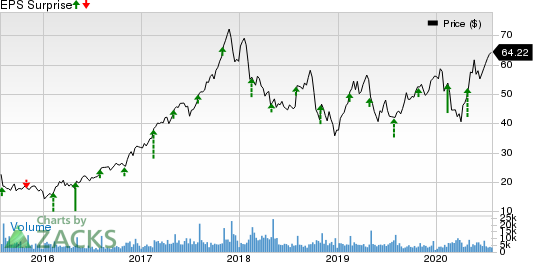 Cognex Corporation Price and EPS Surprise