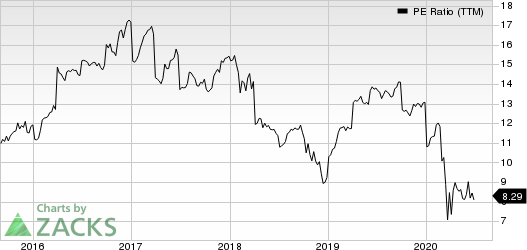 The Allstate Corporation PE Ratio (TTM)
