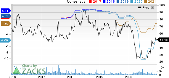 Dillards, Inc. Price and Consensus