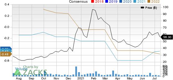Stitch Fix, Inc. Price and Consensus