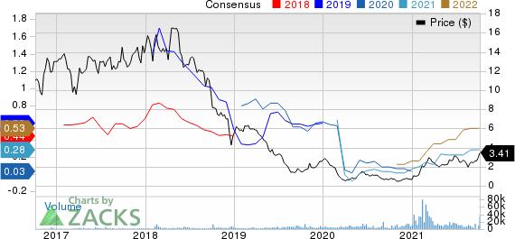 环能源公司。价格和共识