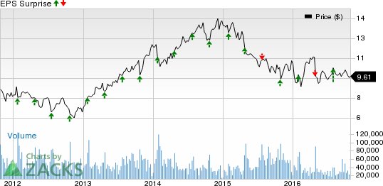 Can Xerox (XRX) Spring a Surprise this Earnings Season?