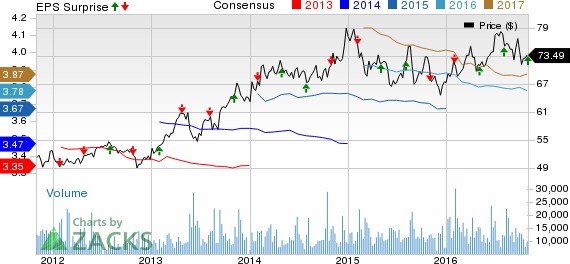 Dominion (D) Tops on Q3 Earnings & Revenues; Keeps View