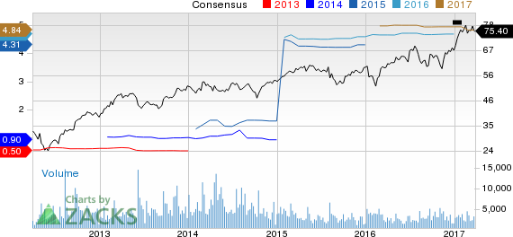 Why Is Lamar Advertising (LAMR) Up 3% Since the Last Earnings Report?