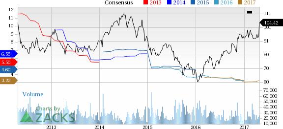 New Zacks Rank #1 (Strong Buy) Stocks Surging Higher