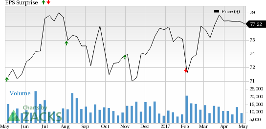 Should You Buy Dominion Resources (D) Ahead of Earnings?