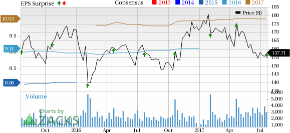 Snap-On (SNA) Q2 Earnings Beat Estimates, Revenues Up Y/Y