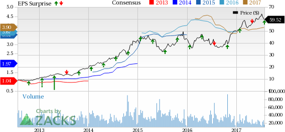 Southwest Airlines (LUV) Beats on Earnings & Revenues in Q2