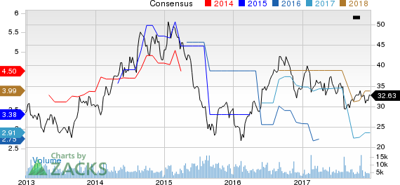 Tata Motors Ltd Price and Consensus