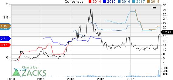 Sucampo Pharmaceuticals, Inc. Price and Consensus