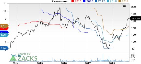 Advance Auto Parts, Inc. Price and Consensus