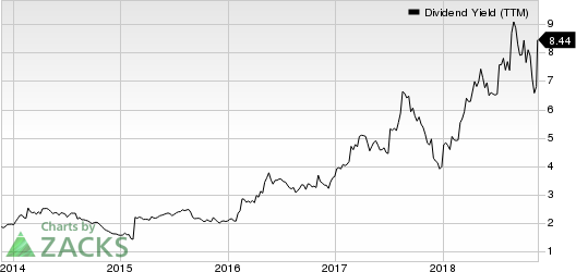 L Brands, Inc. Dividend Yield (TTM)