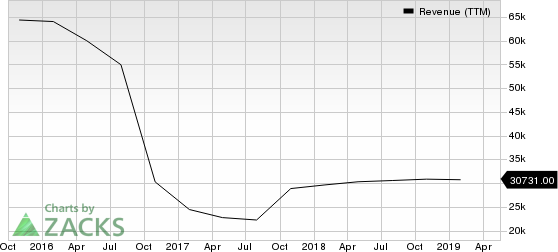 Hewlett Packard Enterprise Company Revenue (TTM)