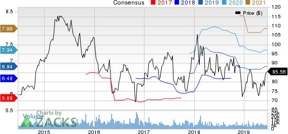 AmerisourceBergen Corporation Price and Consensus
