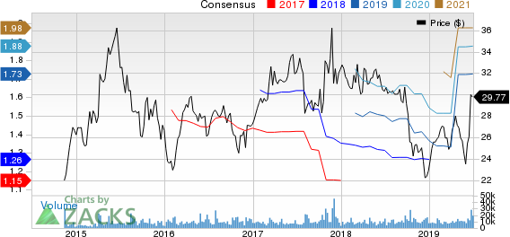 Axalta Coating Systems Ltd. Price and Consensus