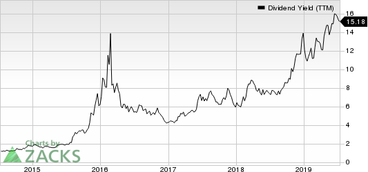 SemGroup Corporation Dividend Yield (TTM)