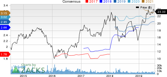 Radian Group Inc. Price and Consensus