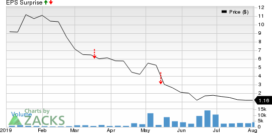 Roan Resources, Inc. Price and EPS Surprise