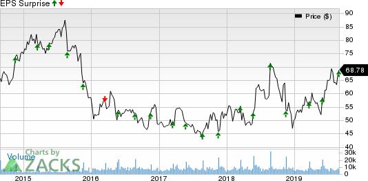 Williams-Sonoma, Inc. Price and EPS Surprise