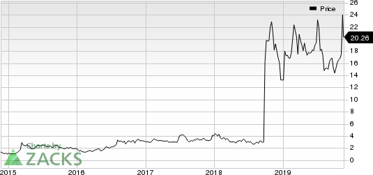 Amarin Corporation PLC Price