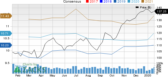 JPMorgan Chase & Co. Price and Consensus