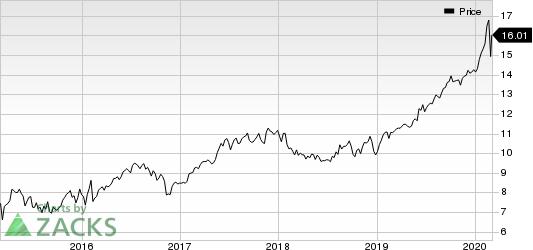 Algonquin Power & Utilities Corp. Price