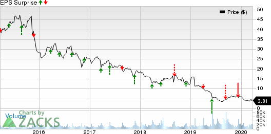GameStop Corp. Price and EPS Surprise