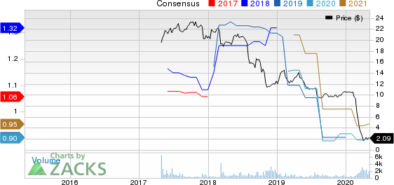 Emerald Expositions Events, Inc. Price and Consensus