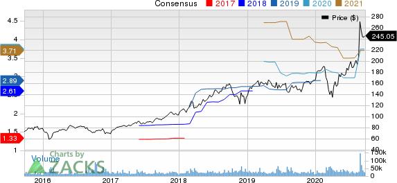 salesforce.com, inc. Price and Consensus